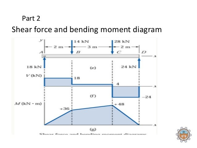 Shear force and bending moment diagrams for beams pdf